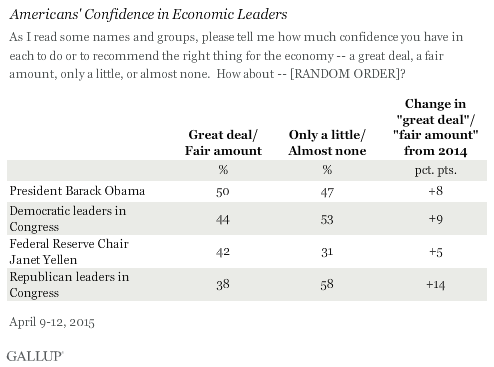Americans' Confidence in Economic Leaders, April 2015