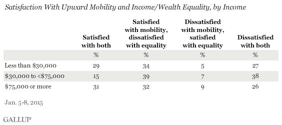 Satisfaction With Upward Mobility and Income/Wealth Equality, by Income