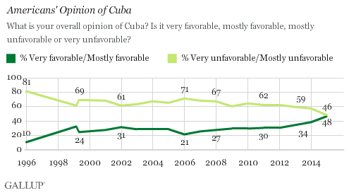 Americans' opinion of Cuba