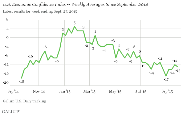 U.S. Economic Confidence Index -- Weekly Averages Since September 2014