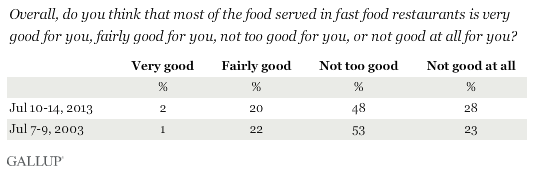 Trend: Overall, do you think that most of the food served in fast food restaurants is very good for you, fairly good for you, not too good for you, or not good at all for you?