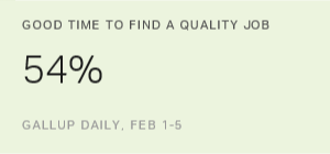 Majority in US Now Optimistic About Job Market