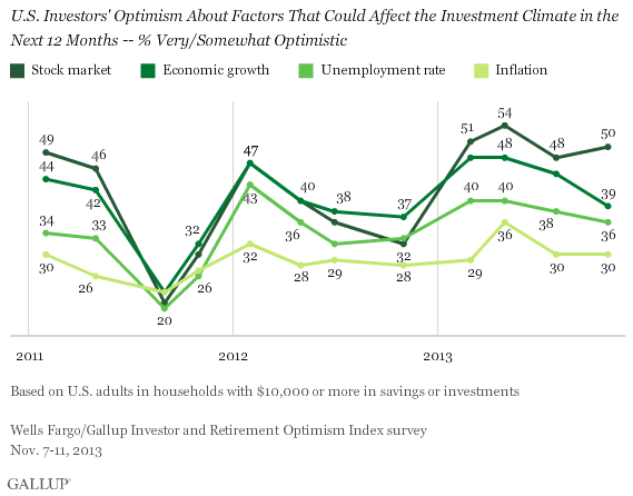 U.S. Investors' Optimism About Factors that could Affect the Investment Climate