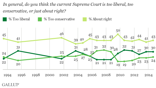 Trend: In general, do you think the current Supreme Court is too liberal, too conservative, or just about right?