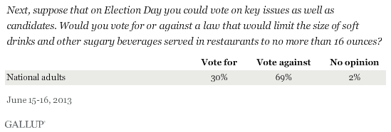 Next, suppose that on Election Day you could vote on key issues as well as candidates. Would you vote for or against a law that would limit the size of soft drinks and other sugary beverages served in restaurants to no more than 16 ounces? June 2013 results