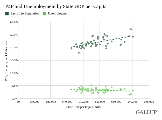 P2P scatter plot and per capita GDP