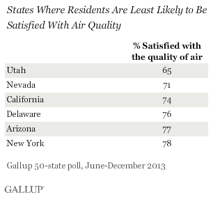 States Whose Residents Are Least Likely to Be Satisfied With Air Quality