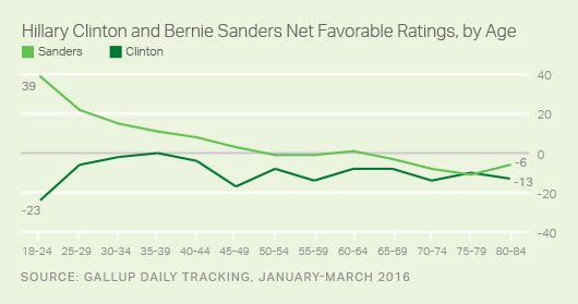 Hillary Clinton and Bernie Sanders Net Favorable Ratings, by Age, January-March 2016