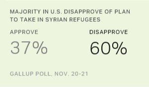 Majority in U.S. Disapprove of Plan to Take In Syrian Refugees