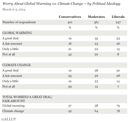 Worry About Global Warming vs. Climate Change -- by Political Ideology, March 2014