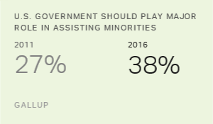More Favor Major Government Role in Assisting Minorities