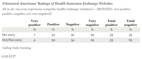 Uninsured Americans' Ratings of Health Insurance Exchange Websites