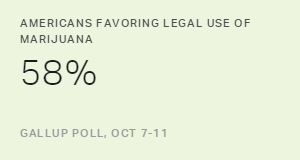 Americans Favoring Legal Use of Marijuana