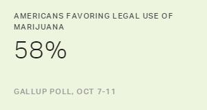 Americans Favoring Legal Use of Marijuana