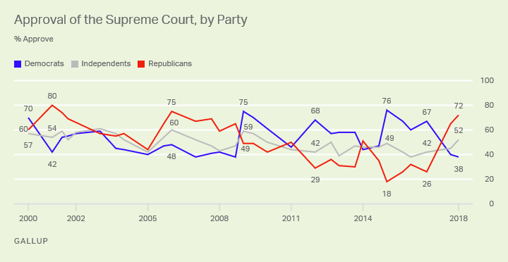 Line graph: Approval of the Supreme Court, by Party, 2000-2018 trend, 72% Republicans, 52% independents, 38% Democrats approve