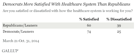Democrats More Satisfied With Healthcare System Than Republicans, 2014 results
