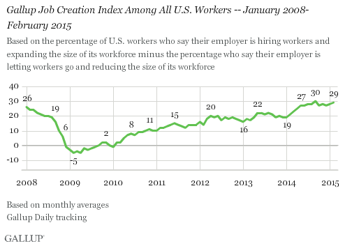 Gallup Job Creation Index Among All U.S. Workers -- January 2008-February 2015