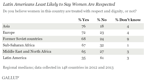 Latin Americans Least Likely to Say Women Are Respected