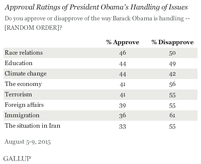 Approval Ratings of President Obama's Handling of Issues