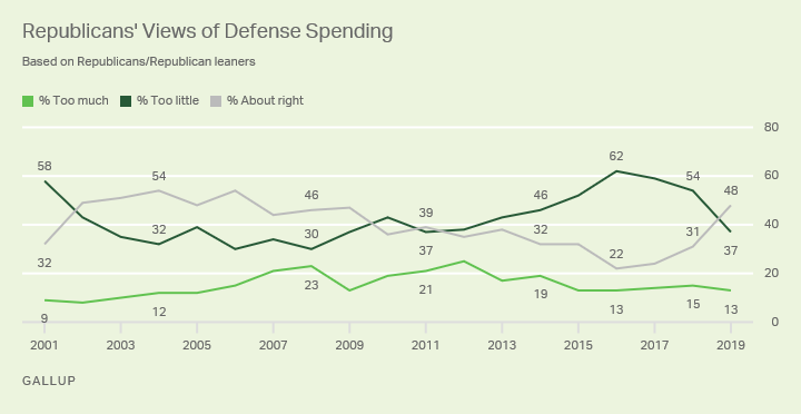 Line graph. U.S. Republicans' views of national defense spending since 2001.