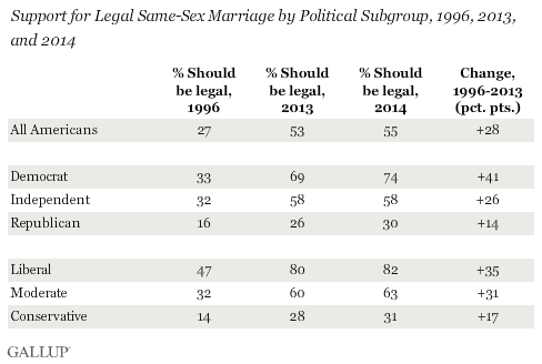 Support for Legal Same-Sex Marriage by Political Subgroup, 1996, 2013, and 2014