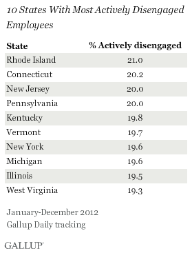 10 states with most actively disengaged employees