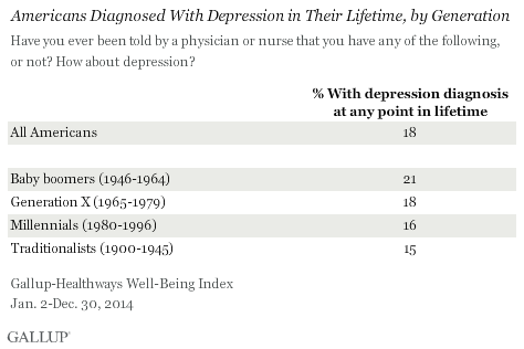 Americans Diagnosed With Depression in Their Lifetime, by Generation