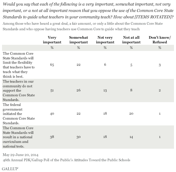 Would you say that each of the following is a very important, somewhat important, not very important, or a not at all important reason that you oppose the use of the Common Core State Standards to guide what teachers in your community teach? How about [ITEMS ROTATED]? 2014 PDK/Gallup poll