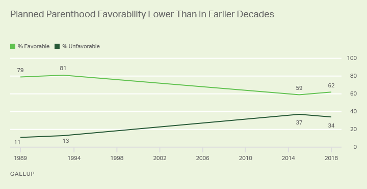 Line graph: Americans' views on the favorability of Planned Parenthood. 1993: 81% favorable; 2018: 62%.