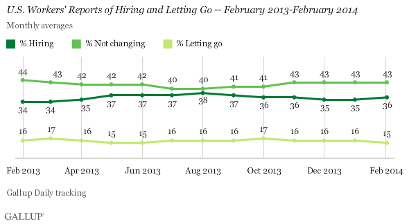 U.S. Workers' Reports of Hiring and Letting Go -- February 2013-February 2014