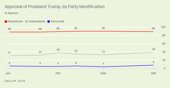 Line graph. President Donald Trump's job approval ratings, party affiliation, since January of this year.