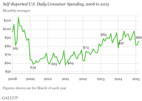 Self-Reported U.S. Daily Consumer Spending, 2008 to 2015
