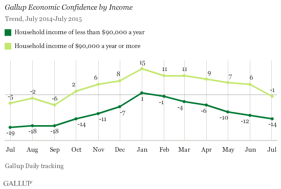 Trend: Gallup Economic Confidence by Income