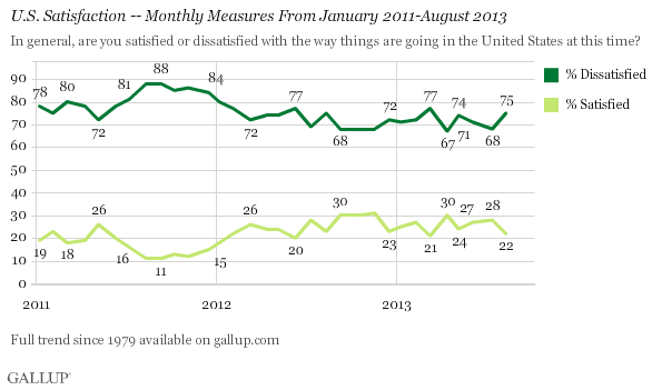 Trend: U.S. Satisfaction -- Monthly Measures From January 2011-August 2013