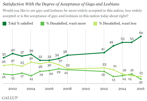 Trend: Satisfaction With the Degree of Acceptance of Gays and Lesbians