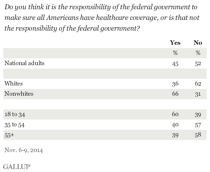 Do you think it is the responsibility of the federal government to make sure all Americans have healthcare coverage, or is that not the responsibility of the federal government? By age and race, November 2014