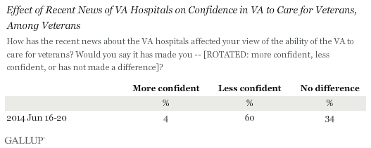 Effect of Recent News on VA Hospitals on Confidence in VA to Care for Veterans, Among Veterans