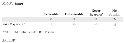 Favorability Ratings of Rob Portman