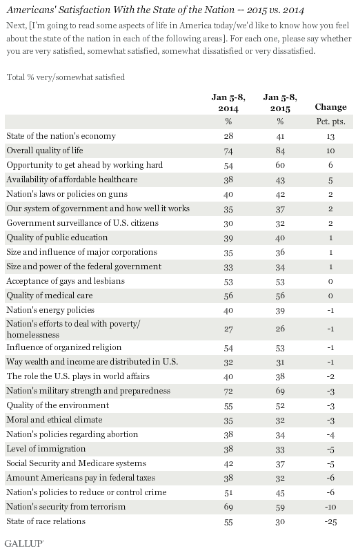 Americans' Satisfaction With the State of the Nation -- 2015 vs. 2014
