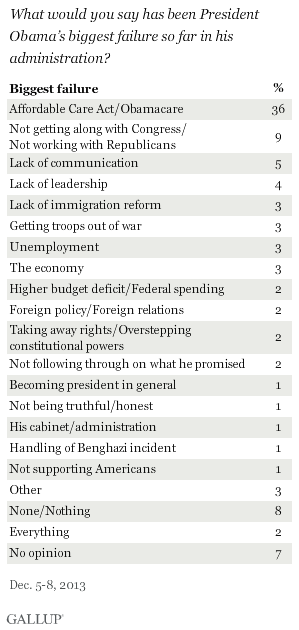 What would you say has been President Obama's biggest failure so far in his administration?