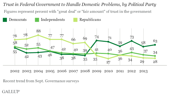 Trust in Federal Gov't to Handle Domestic Problems by Party