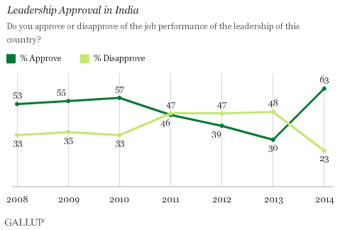 Leadership Approal in India