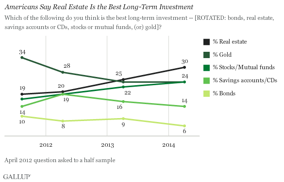 Americans Say Real Estate Is the Best Long-Term Investment