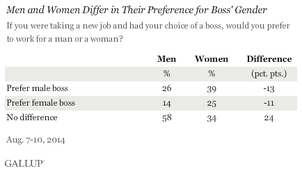 Men and Women Differ in Their Preference for Boss' Gender