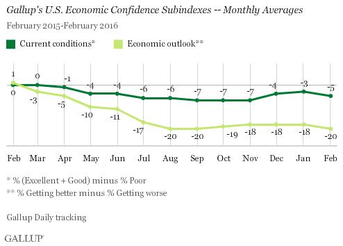 FebruaryEconomicConfidence2