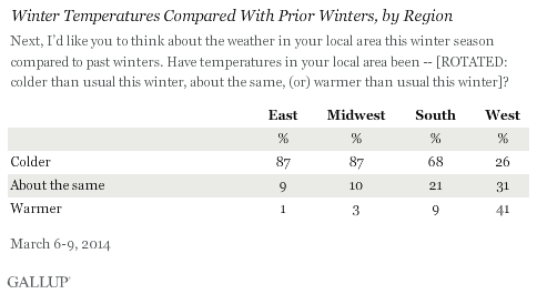 Winter Temperatures Compared With Prior Winters, by Region, March 2014