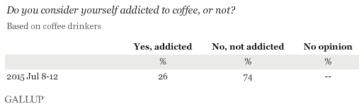 Do you consider yourself addicted to coffee, or not?