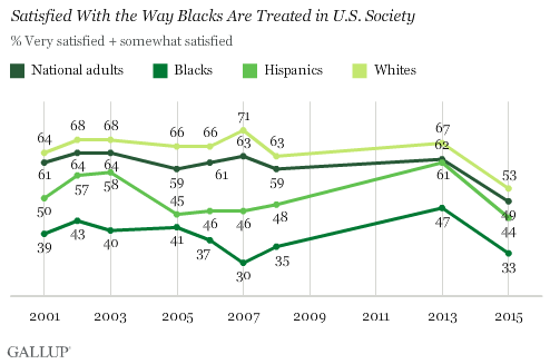 Satisfied With the Way Blacks Are Treated in U.S. Society