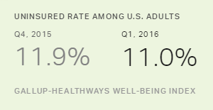 U.S. Uninsured Rate at 11.0%, Lowest in Eight-Year Trend