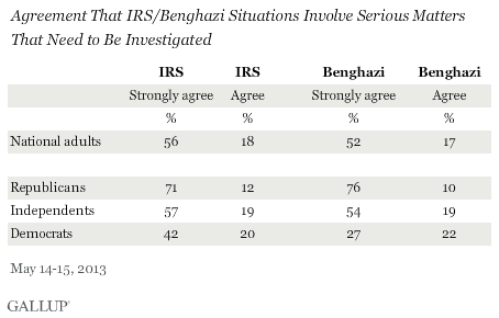 Agreement That IRS/Benghazi Situations Involve Serious Matters That Need to Be Investigated, May 2013, by Party ID